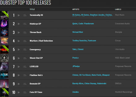 Broke Top Ten in 2 Days!! Lets keep Climbing! Zaiaku